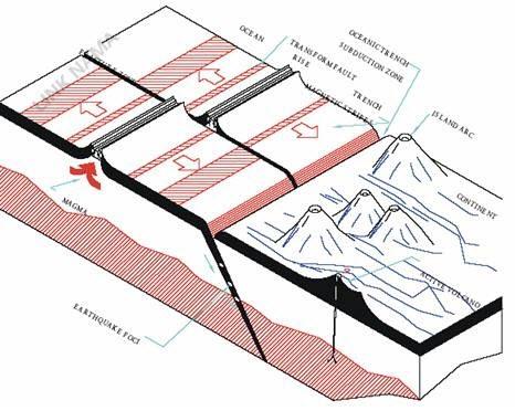 انواع زلزله